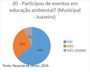 Pesquisa de Campo do PEV, 2019.