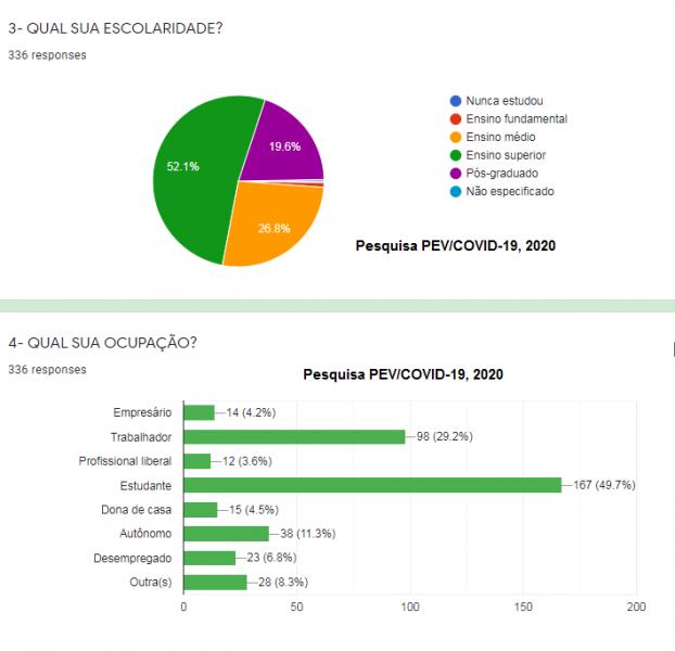 Pesquisa PEV 2020: Impactos sociais do confinamento decorrente da covid-19. Maio/2020