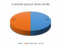 Áreas verdes em escolas estaduais de Juazeiro - Pesquisa PEV 2018