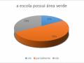 Áreas verdes em escolas municipais de Petrolina - Pesquisa PEV 2018
