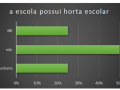 Escolas estaduais de Petrolina que possuem horta - Pesquisa PEV 2018