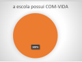 escolas estaduais de Juazeiro que possuem COM-VIDA - Pesquisa PEV 2018