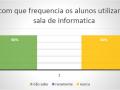 escolas estaduais de Juazeiro que usam com frequência salas de informática - Pesquisa PEV 2018