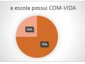 escolas estaduais de Petrolina que possuem COM-VIDA - Pesquisa PEV 2018
