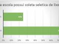 escolas estaduais de Petrolina que possuem Coleta Seletiva - Pesquisa PEV 2018