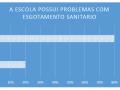 escolas municipais de Juazeiro com problemas esgotamento - Pesquisa PEV 2018