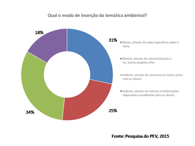 Dados pesquisa PEV 2015