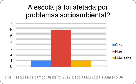 Pesquisa do PEV. Instituições de Juazeiro-BA. 01/2019-07/2019.